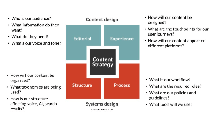 Chiến lược content theo định nghĩa Brain traffic