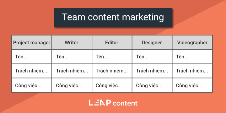 Mẫu đội nhóm content marketing