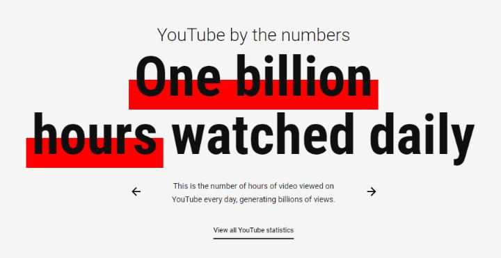 hàng tỷ lượt xem youtube mỗi ngày
