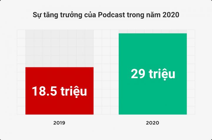 Sự tăng trưởng của podcast trong năm 2020