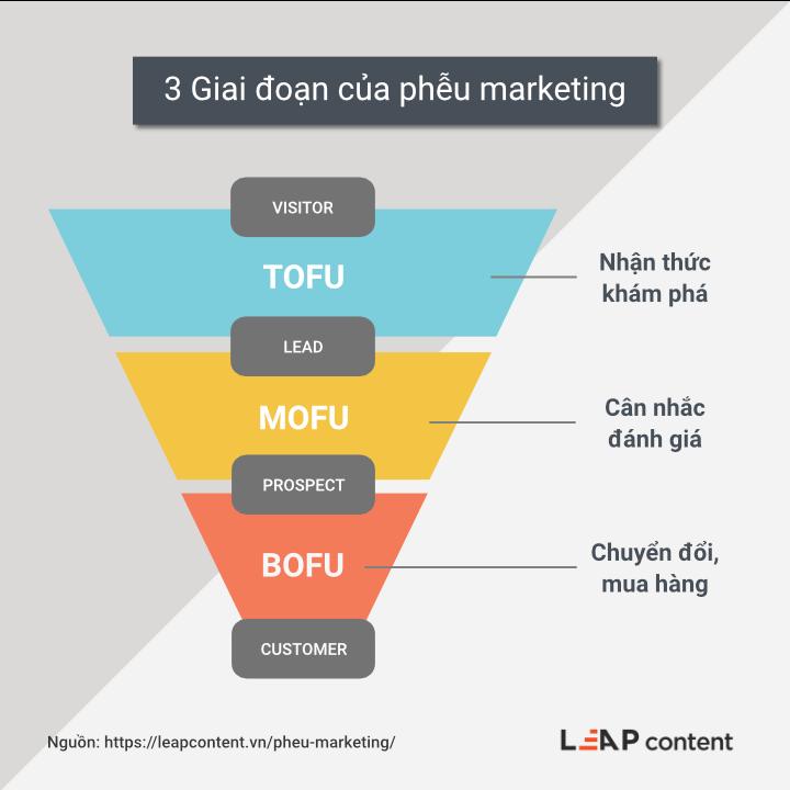 3 giai đoạn của phễu marketing
