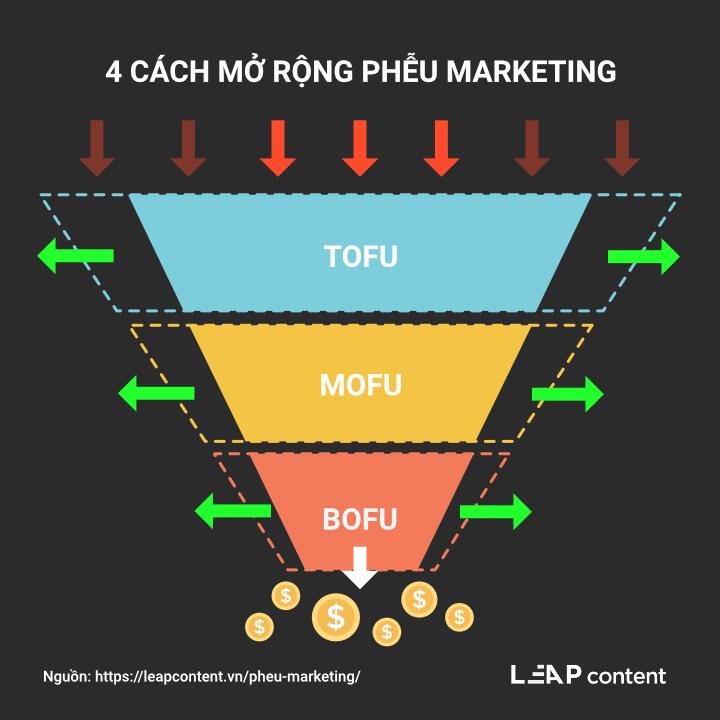4 cách mở rộng phễu marketing
