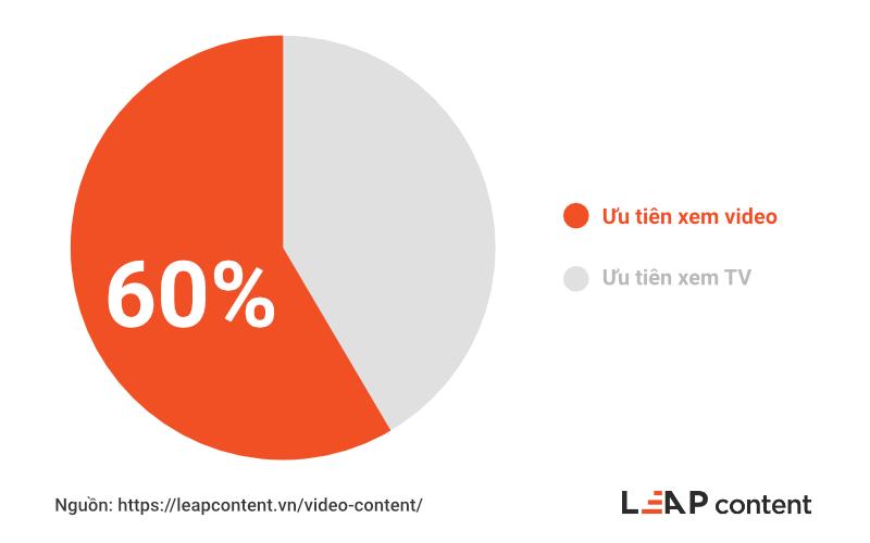 60 phần trăm người mỹ thích xem video hơn tv