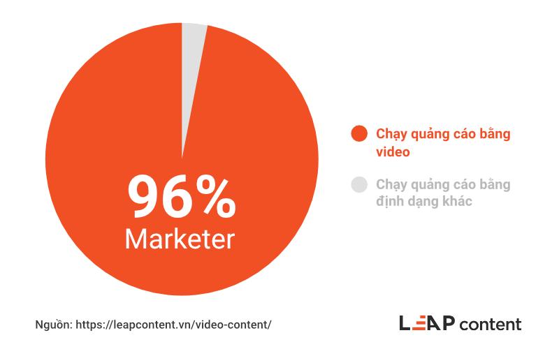 96% Marketer đã chạy quảng cáo bằng video thay vì các định dạng khác