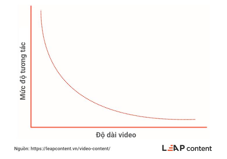 Mức độ tương tác so với độ dài video
