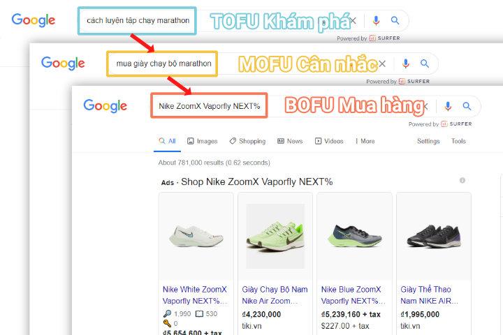 Phễu keyword trên Google