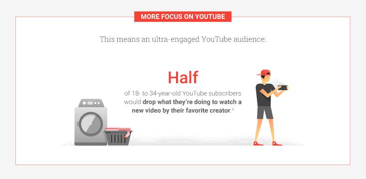 50% người xem ở độ tuổi 18-34 cho biết họ sẽ dừng công việc đang làm để xem video từ người sáng tạo nội dung yêu thích của họ