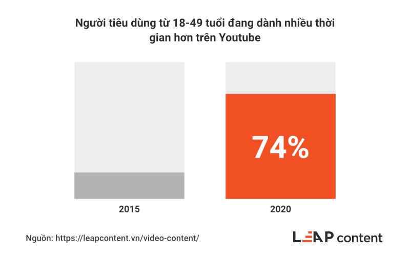Người tiêu dùng từ 18-49 tuổi dành thời gian trên Youtube