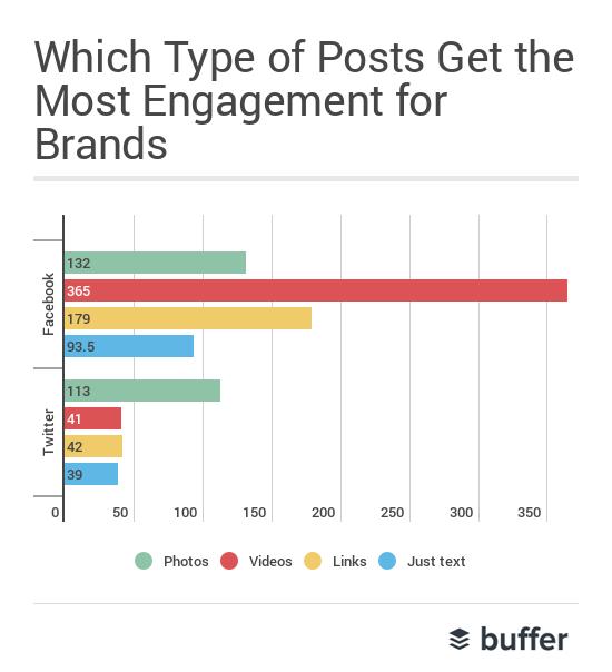 video là định dạng phổ biến nhất theo Buffer