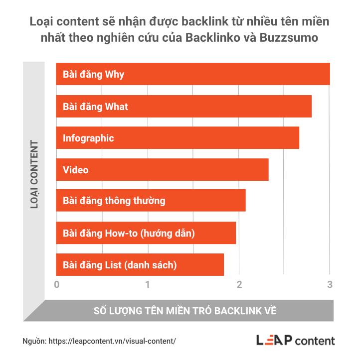 Loại content sẽ nhận được backlink từ nhiều tên miền nhất theo nghiên cứu của backlinko và buzzsumo