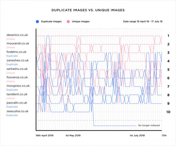 thí nghiệm thứ hạng khi dùng hình duplicate và hình unique