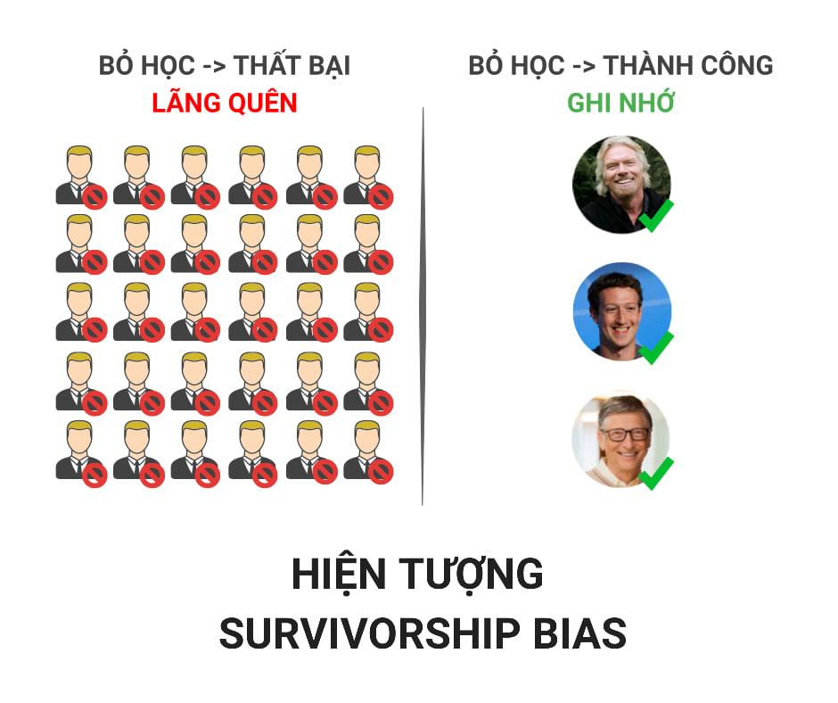hiện tượng survivorship bias