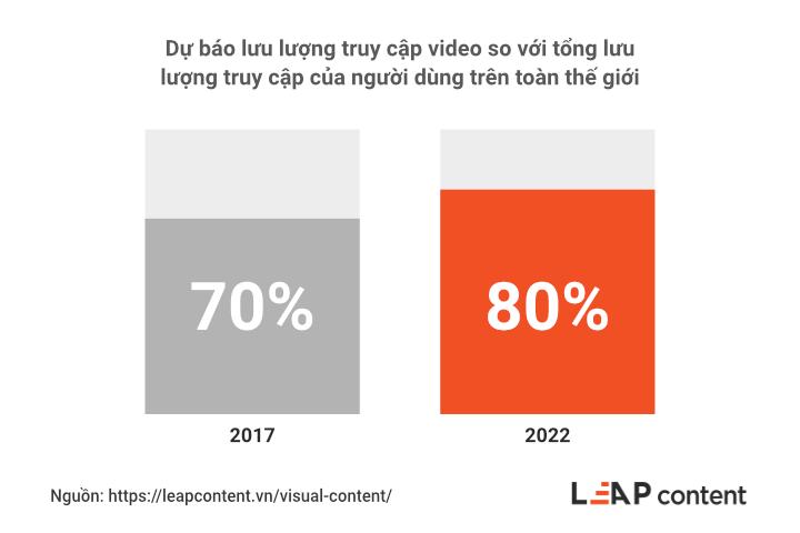 dự đoán lưu lượng truy cập video năm 2022