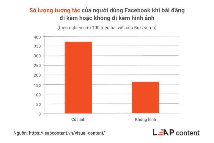 Số lượng tương tác của người dùng Facebook khi bài đăng đi kèm hoặc không đi kèm hình ảnh