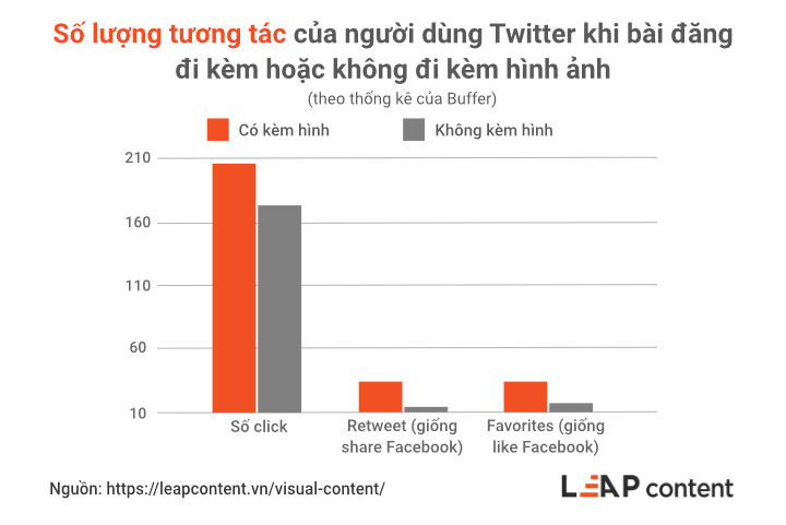 Số lượng tương tác của người dùng Twitter khi bài đăng đi kèm hoặc không đi kèm hình ảnh