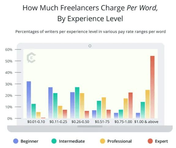Tính chi phí dịch vụ viết theo số từ