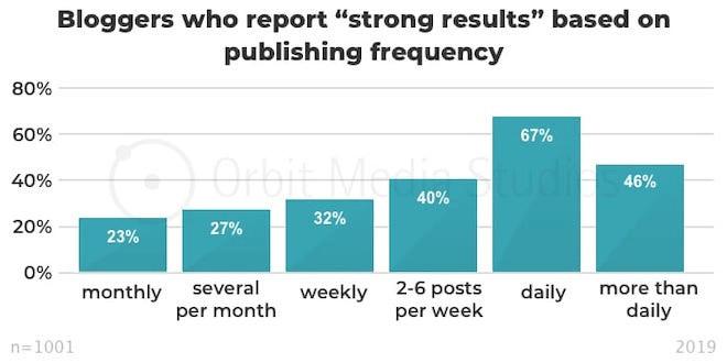 mức độ thường xuyên của việc xuất bản nội dung so với kết quả nhận được