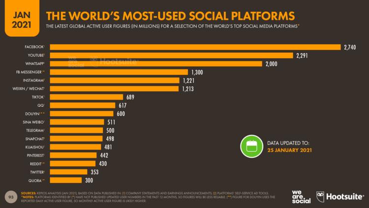 các mạng xã hội được sử dụng nhiều nhất trên thế giới