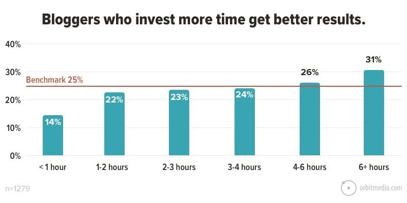 Kết quả của các blogger đầu tư thời gian viết lách