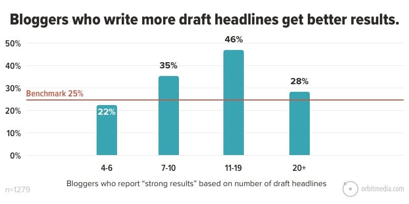 viết tiêu đề nhiều hơn thì tốt hơn
