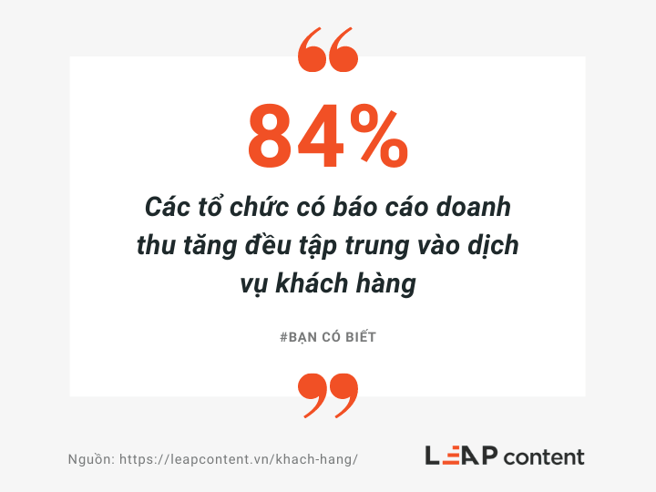 84% các tổ chức có báo cáo doanh thu tăng đều tập trung vào dịch vụ khách hàng