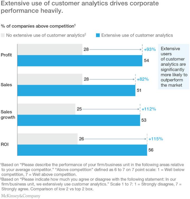 khảo sát của MCKinsey về phân tích khách hàng