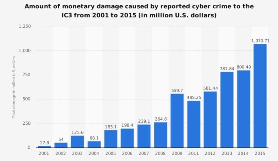 báo cáo tội phạm trên mạng từ 2001-2015
