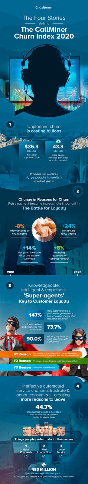 Churn Rate the Callminer