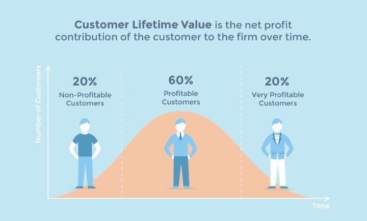 Giá trị vòng đời khách hàng