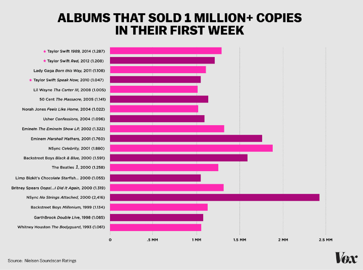 Những album bán được 1 triệu bản trong tuần mở bán đầu tiên