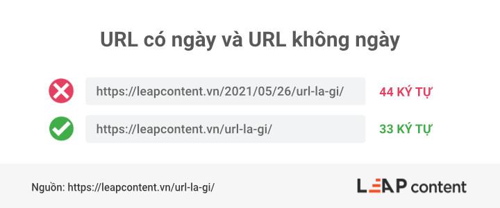 Sự khác nhau giữ URL có ngày và không có ngày
