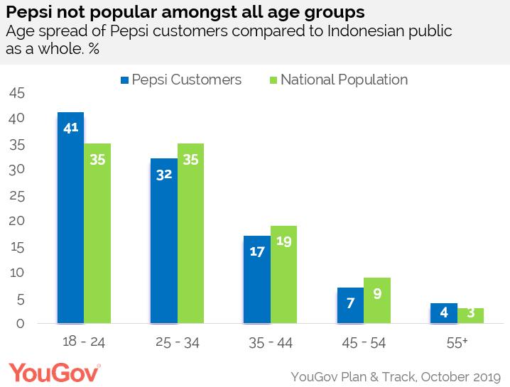 Pepsi không phổ biến ở hầu hết các nhóm tuổi ở Indonesia