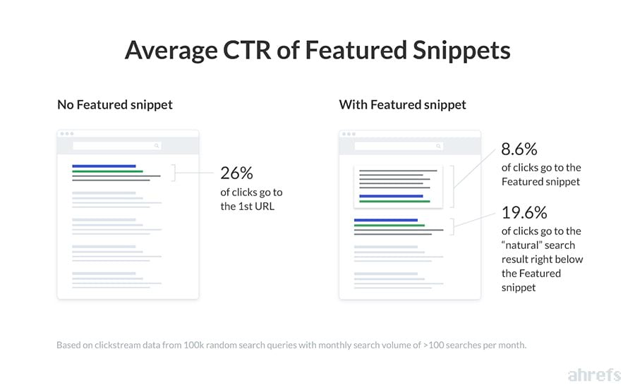 thống kê featured snippet CTR theo Ahrefs