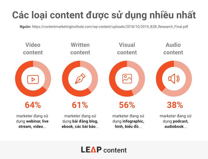 Các loại content được sử dụng nhiều nhất