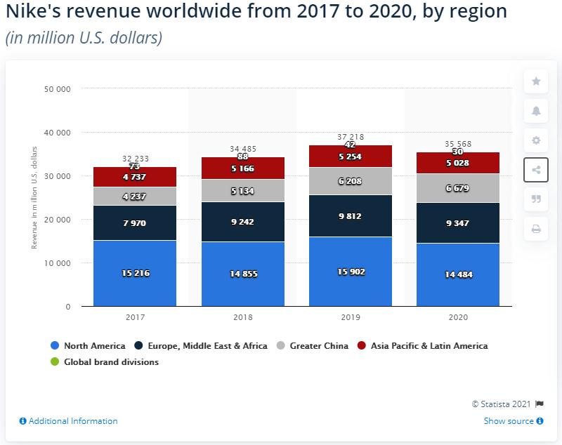 doanh thu của Nike từ 2017 đến 2020 theo vùng