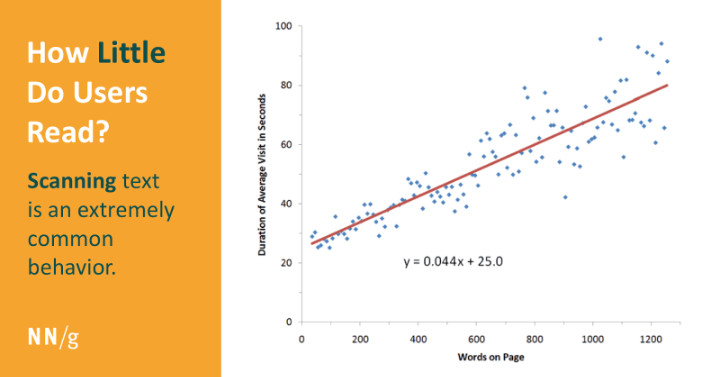 how little do users read?