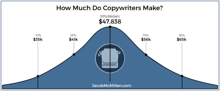 Copywriter kiếm được bao nhiêu tiền mỗi năm?