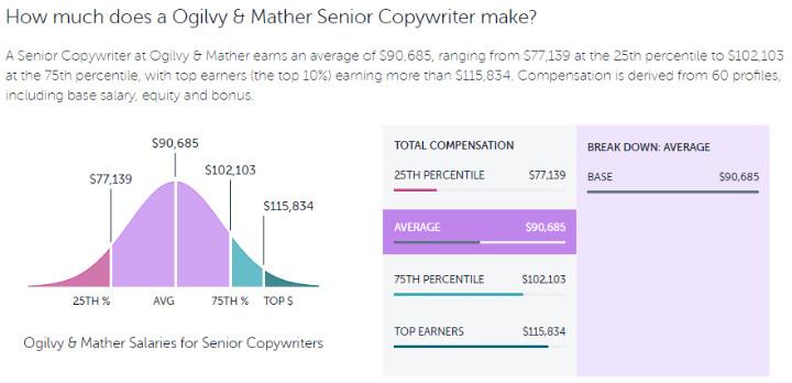 how much does a Ogilvy senior copywriter make?