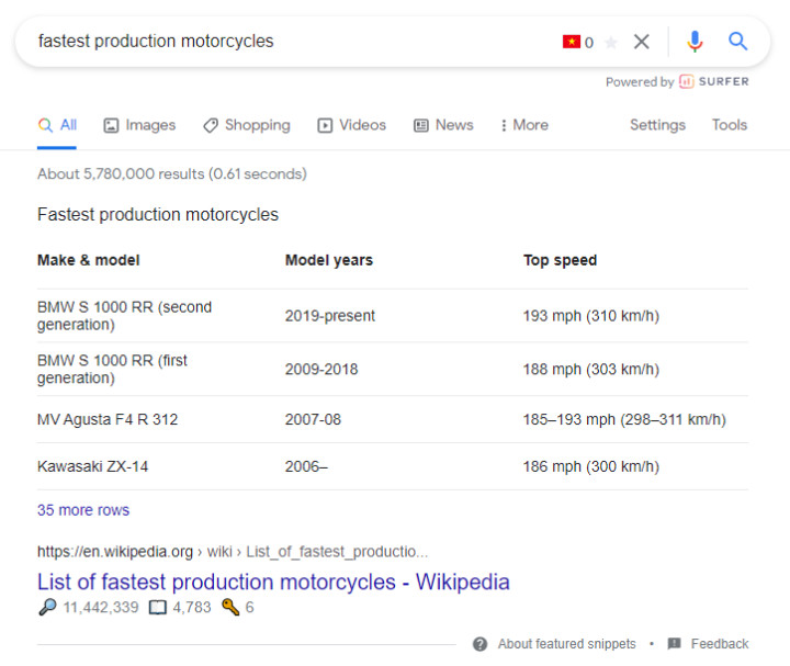 featured snippet từ kết quả tìm kiếm từ khóa fastest production motorcycles