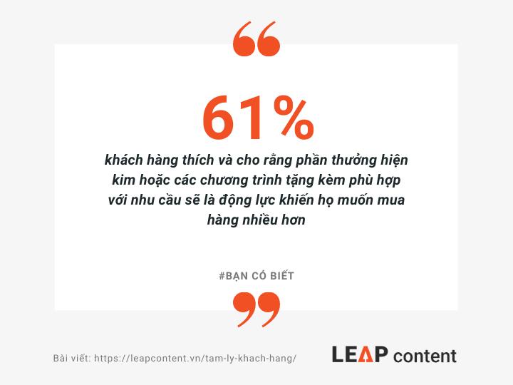 61% khách hàng thích và cho rằng phần thưởng hiện kim hoặc các chương trình tặng kèm phù hợp với nhu cầu sẽ là động lực khiến họ muốn mua hàng nhiều hơn