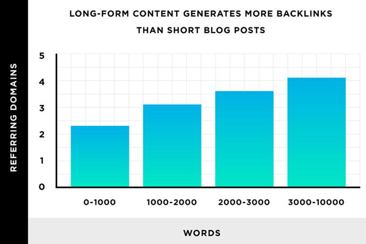 content dài có nhiều backlinks hơn so với content ngắn