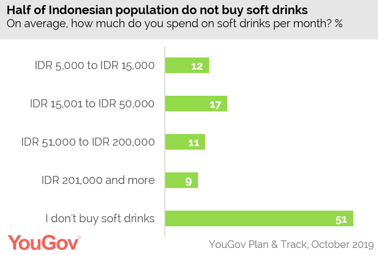 Một nửa dân số Indonesia không uống nước ngọt