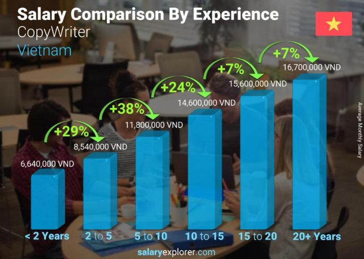 mức lương của copywriter ở Việt Nam