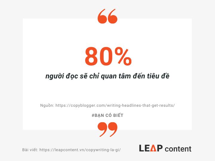 80% Người đọc chỉ quan tâm đến tiêu đề