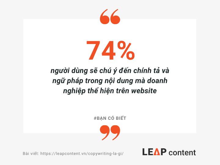 74% người dùng sẽ chú ý đến chính tả và ngữ pháp trong nội dung mà doanh nghiệp thể hiện trên website