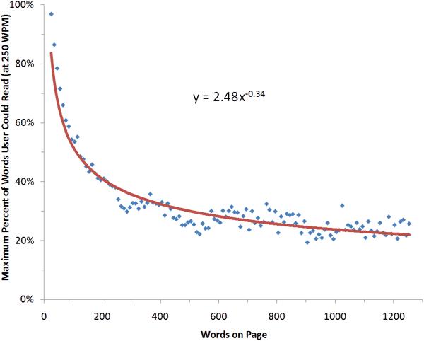 percent of text read