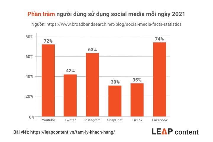 phần trăm người dùng sử dụng social media mỗi ngày 2021