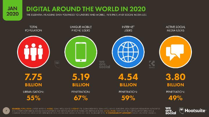 Báo cáo tỷ lệ % người dùng trên toàn cầu bởi Wearesocial