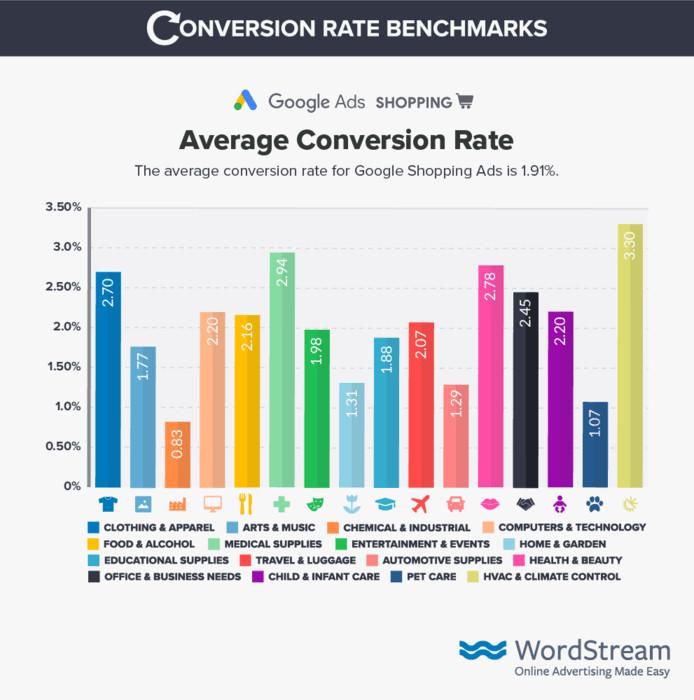 tỷ lệ chuyển đổi trung bình Google Ads Shopping