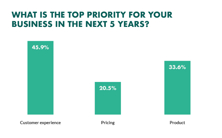 ưu tiên hàng đầu của doanh nghiệp trong 5 năm tới là gì